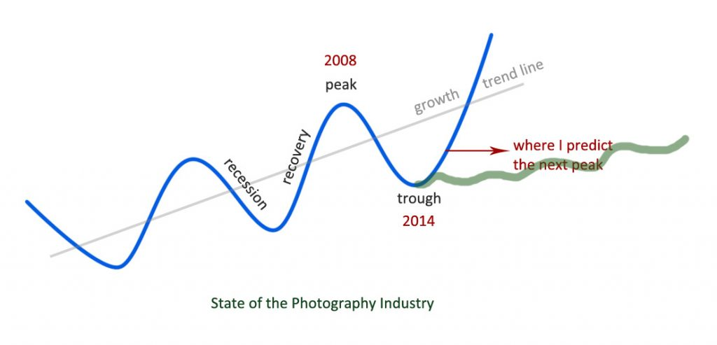 photography business cycle